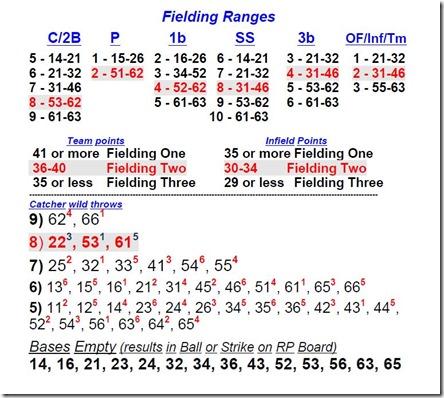 RC fielding chart